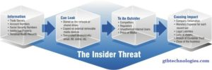 insiderthreat_diagram_GTb