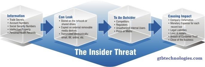 The Insider Threat - GTB
