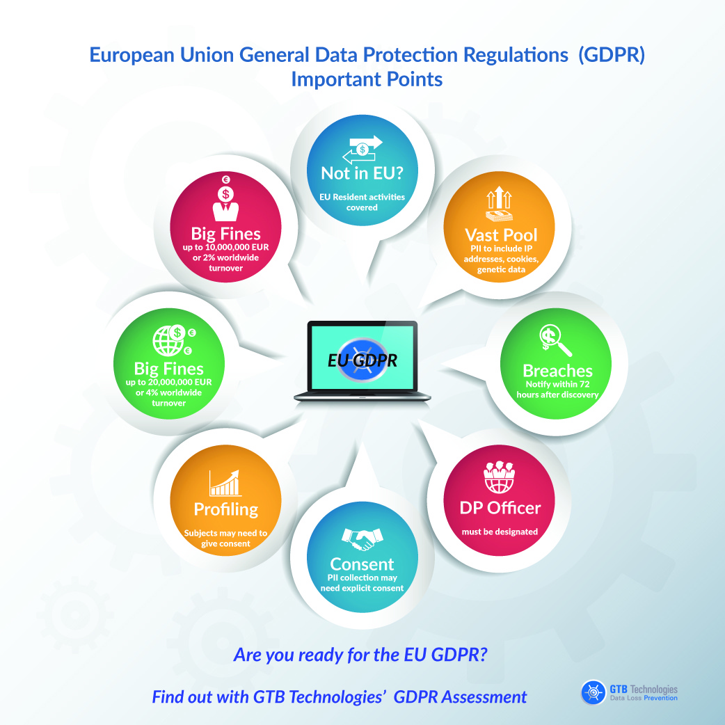 Eu General Data Protection Regulation Gdpr Gtb