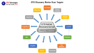 GTB Technologies DLP that works Native Discovery scan targets