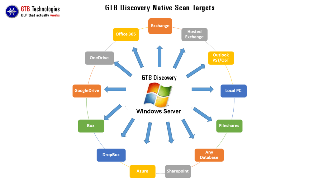 GTB Discovery Server_2017
