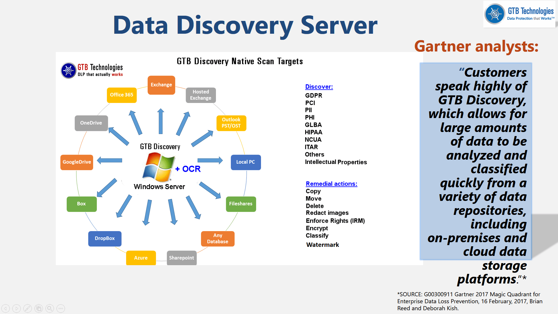Data Discovery Dynamic Classification Security Policy Statement