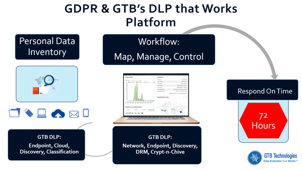 GDPR Personal Data Inventory Reporting image