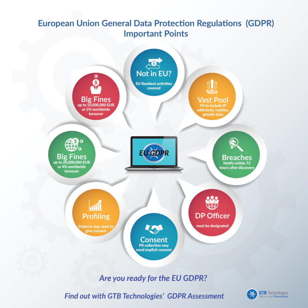 EU GDPR diagram